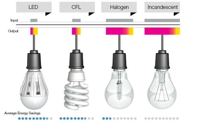 LED light source compared with CFL   My great WordPress blog -> Lampade A Led Dwg